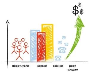 BTL акции в Кирове